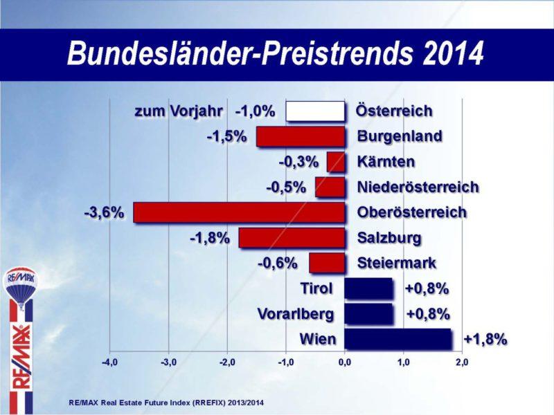 PK2014_Bundeslaender-Preistrends_2013-12-30