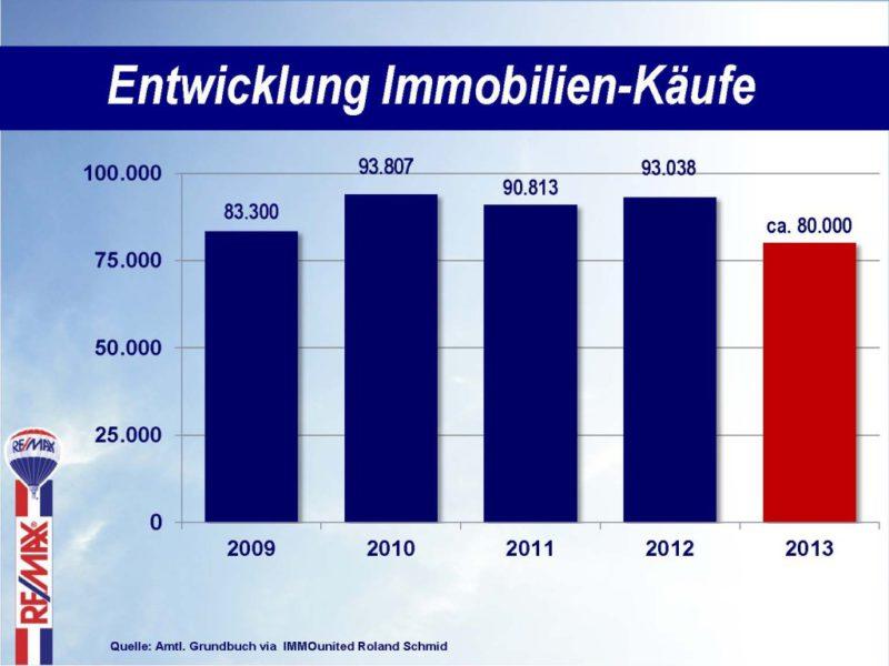 PK2014_Entwicklung_Immobilien-Kaeufe_2013-12-30