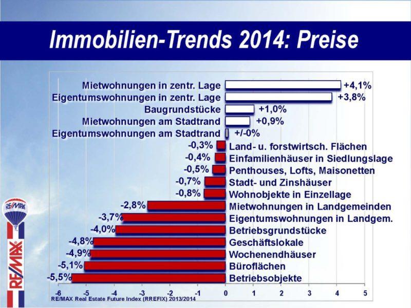 PK2014_Immobilien-Trends2014_Preise_2013-12-30