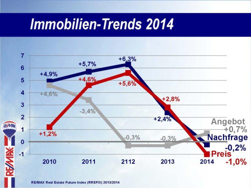 PK2014_Immobilien-Trends_2014_2013-12-30